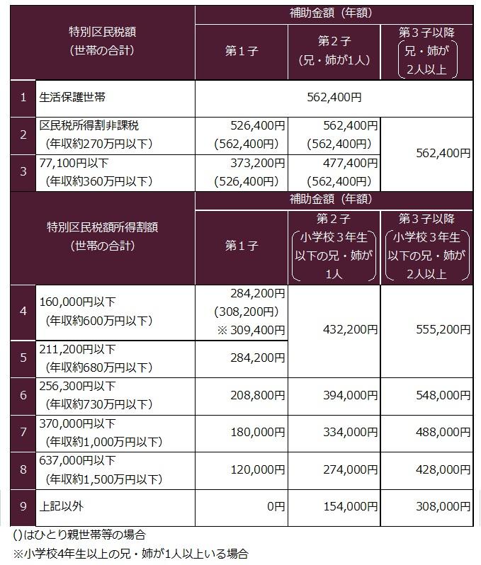 2017年度新宿区幼稚園補助金(2年目以降)