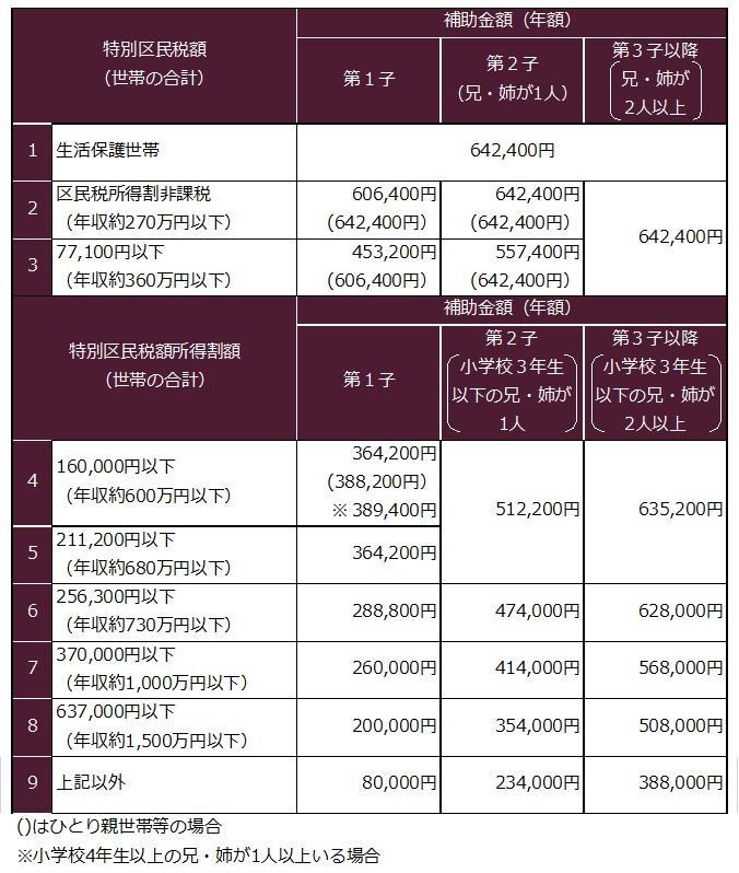 2017年度新宿区幼稚園補助金(初年度)
