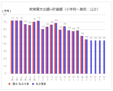 教育費支出額+貯蓄額のグラフ(小学校~高校:公立の場合)