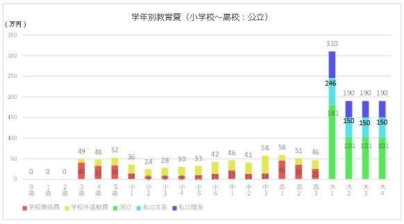 学年別教育費のグラフ(小学校~高校:公立の場合)
