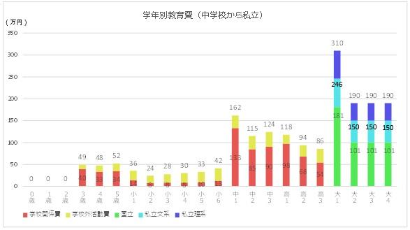 学年別教育費のグラフ(中学から私立の場合)