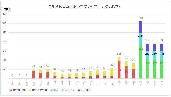 学年別教育費のグラフ(小中学校:公立、高校私立の場合)