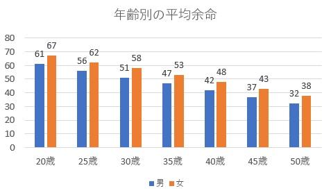 年齢別平均余命データ(平成27年簡易生命表より)