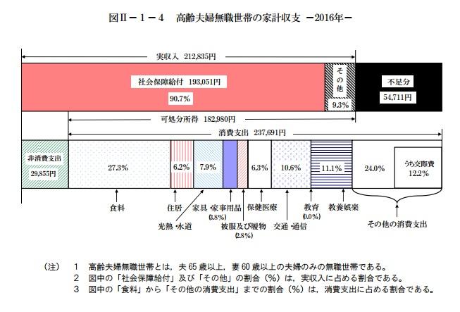 高齢夫婦無職世帯の家計収支(引用元:総務省『家計調査報告(家計収支編)』2016年)