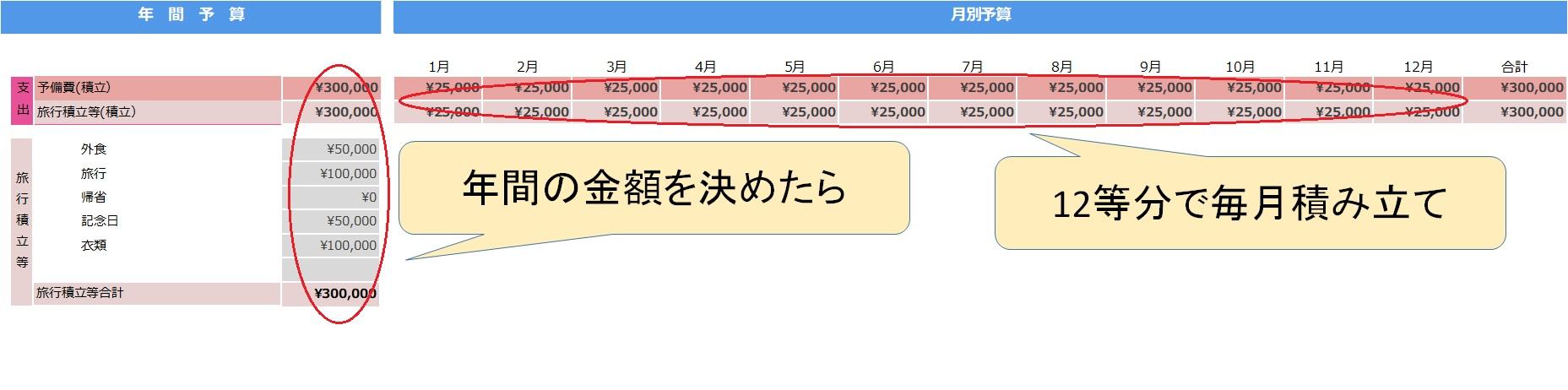 月別貯蓄目標の立て方の説明(予備費・旅行積立等)
